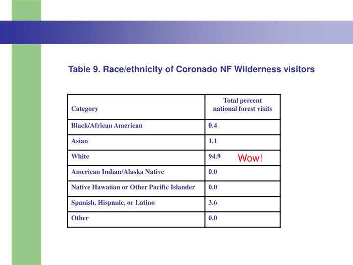 Table 9. Race/ethnicity of Coronado NF Wilderness visitors