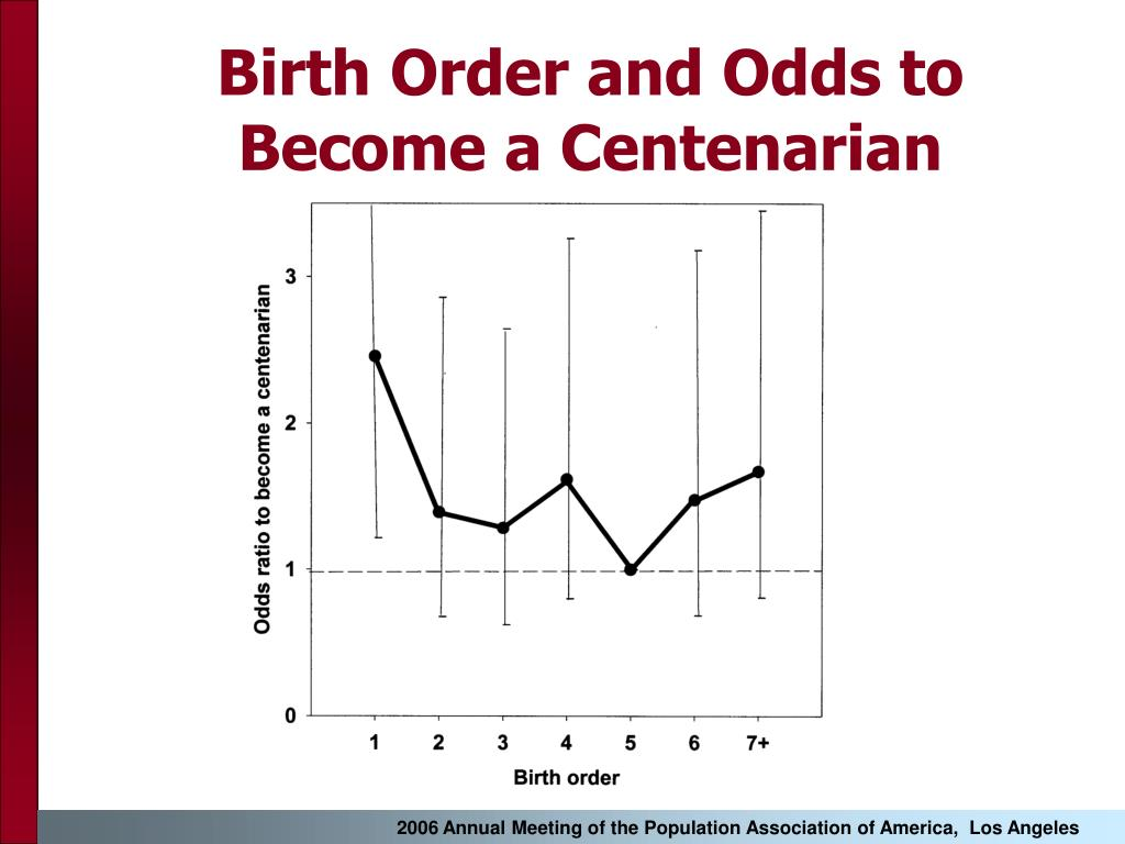 Birth Order and Odds to Become a Centenarian