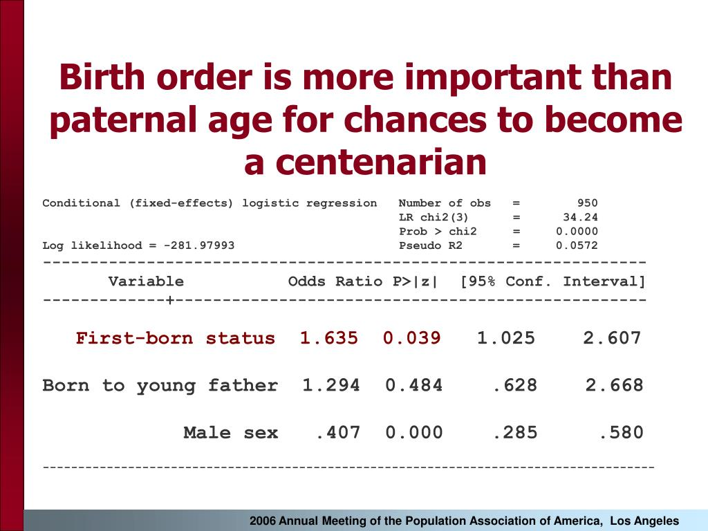 Birth order is more important than paternal age for chances to become a centenarian