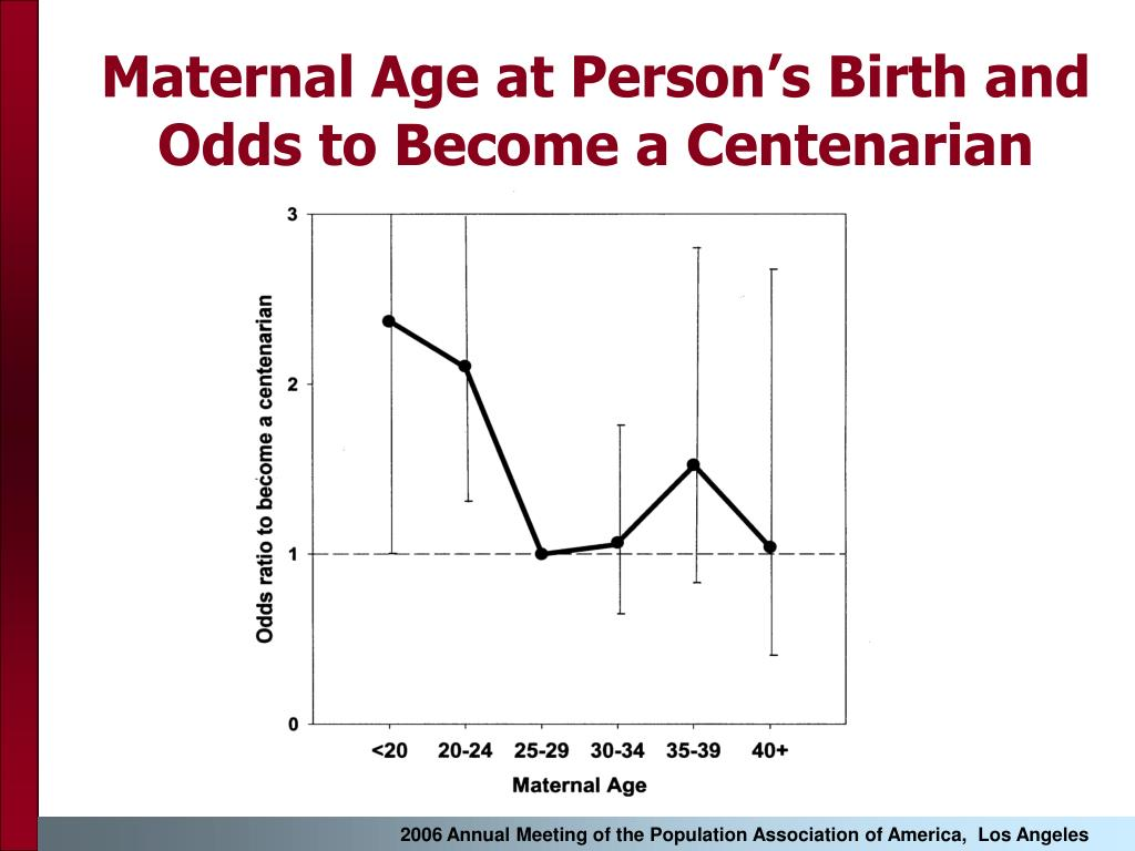 Maternal Age at Person's Birth and Odds to Become a Centenarian