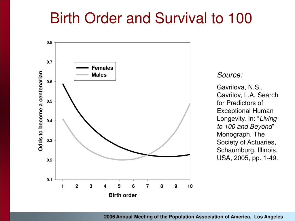 Birth Order and Survival to 100