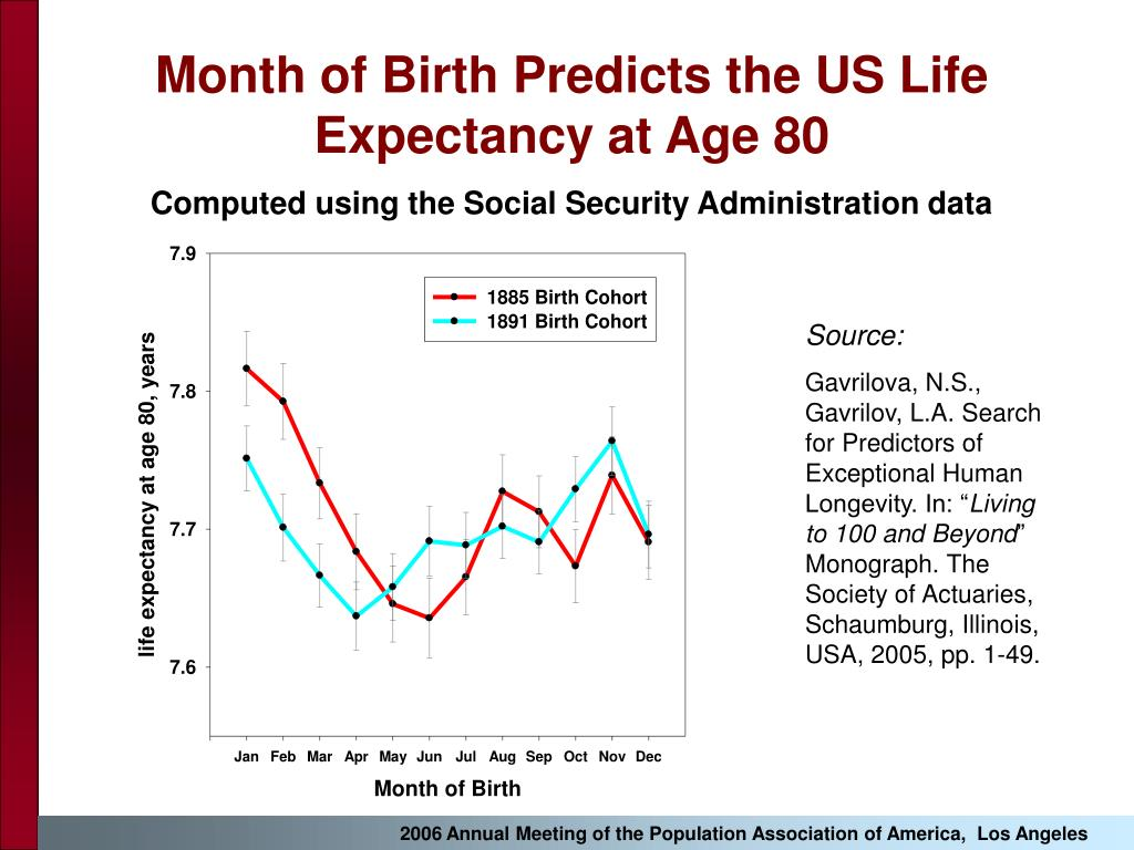 Month of Birth Predicts the US Life Expectancy at Age 80