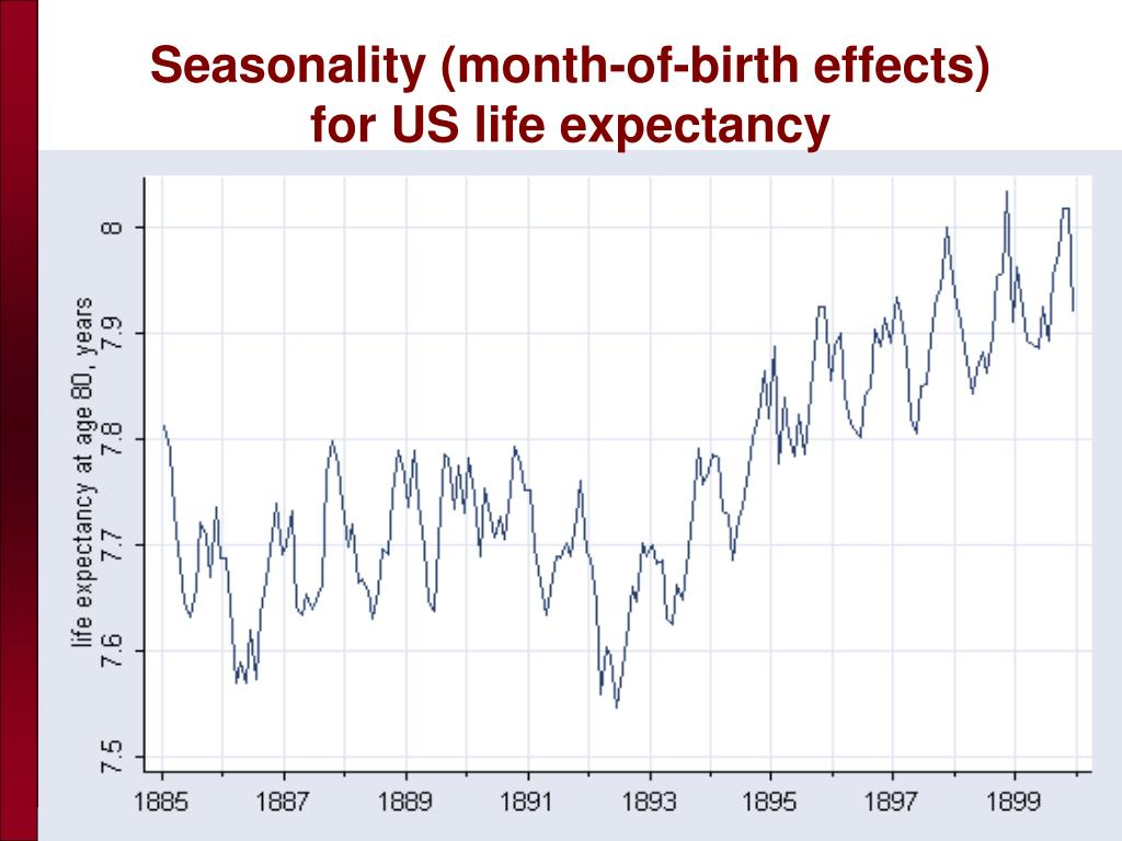 Seasonality (month-of-birth effects)          for US life expectancy