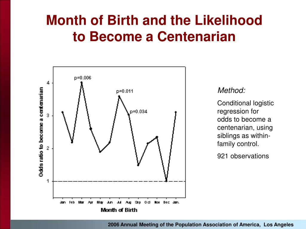 Month of Birth and the Likelihood                  to Become a Centenarian