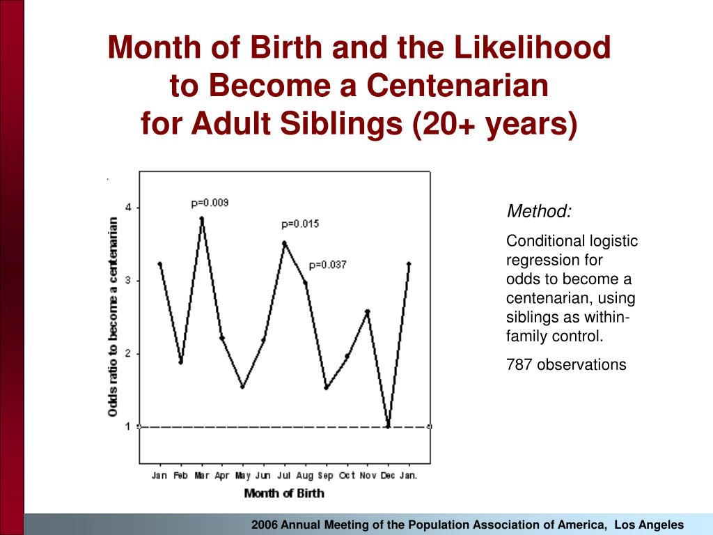 Month of Birth and the Likelihood                  to Become a Centenarian                          for Adult Siblings (20+ years)