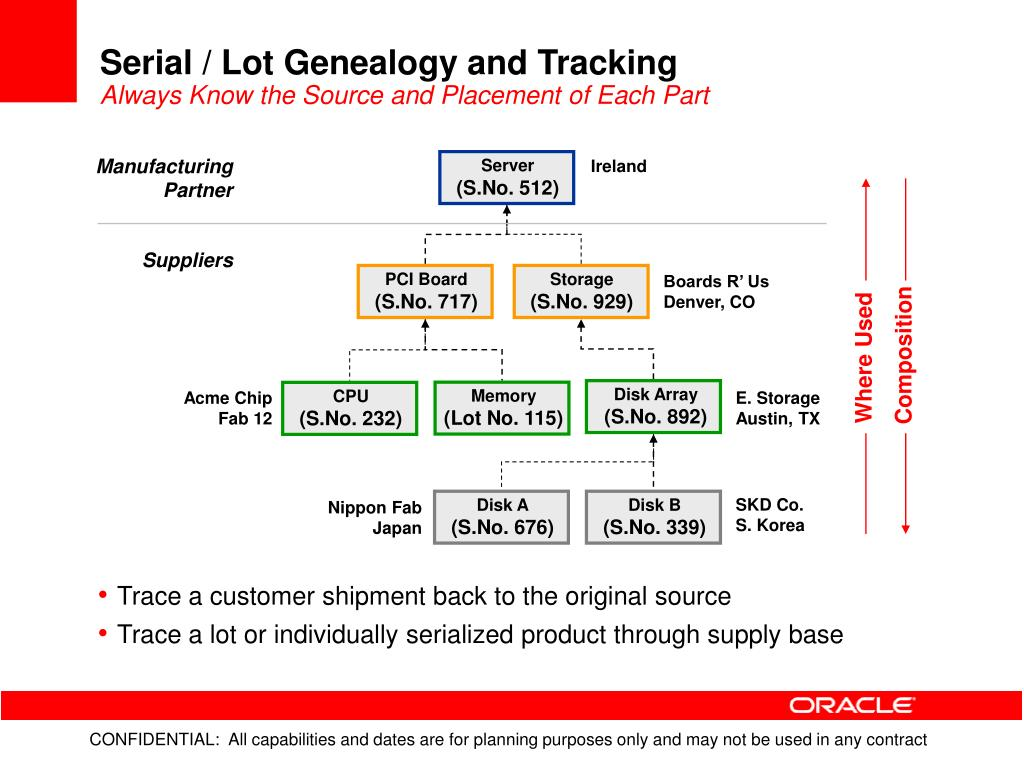 Serial / Lot Genealogy and Tracking