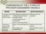 comparison of the 2 types of provider assignment models