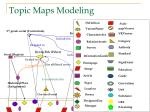 topic maps modeling41