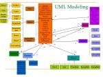 uml modeling43
