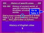 930 history of specific areas 93033