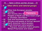 t5 table 5 ethnic and nat groups t5