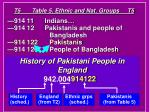 t5 table 5 ethnic and nat groups t526