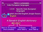 t6 table 6 languages t6