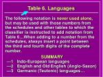 table 6 languages