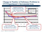 change in number of substance problems in cyt experiment 1 incremental arm