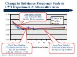 change in substance frequency scale in cyt experiment 2 alternative arm