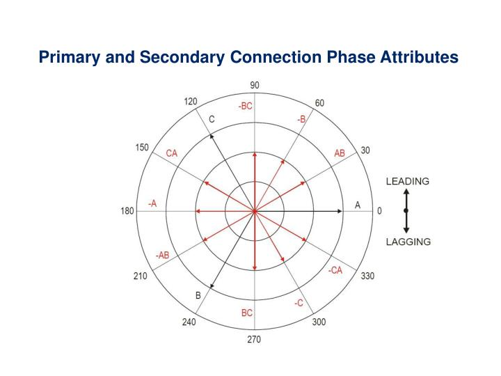 Primary and Secondary Connection Phase Attributes