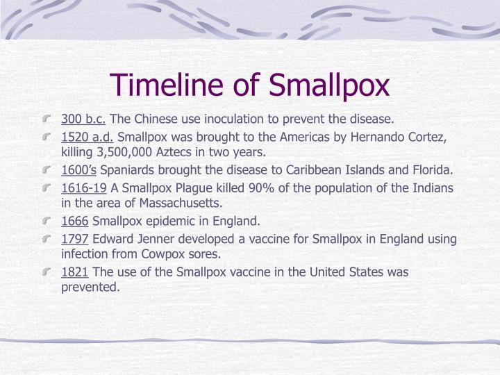 Timeline of Smallpox