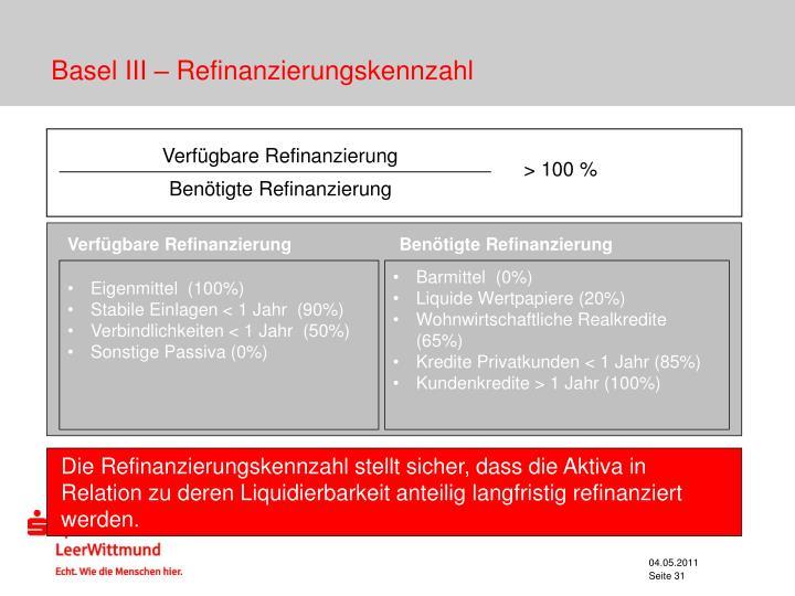 Basel III – Refinanzierungskennzahl