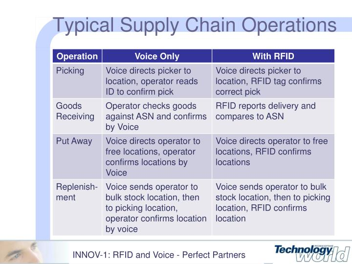 Typical Supply Chain Operations