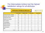 the intermediate knitters had the highest satisfaction ratings for all attributes