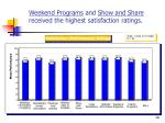 weekend programs and show and share received the highest satisfaction ratings