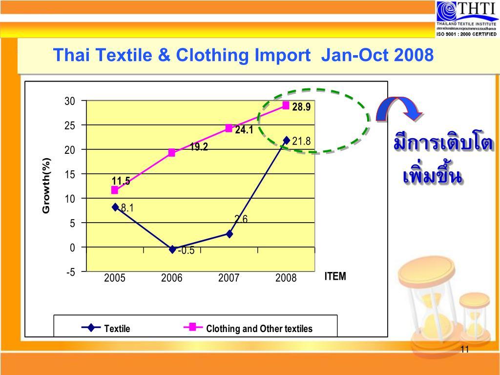 Thai Textile & Clothing Import