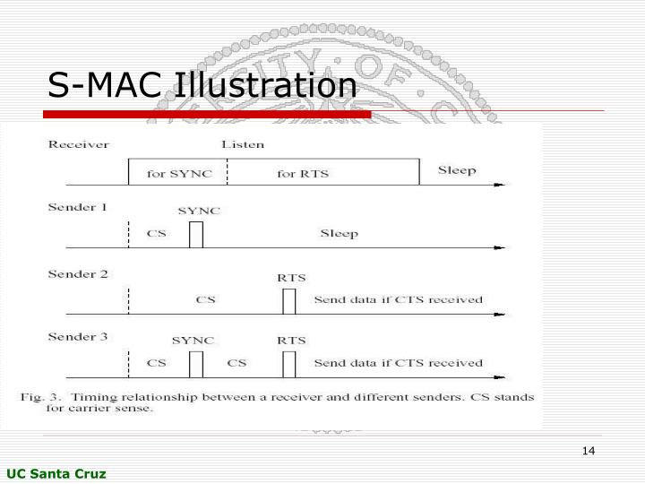S-MAC Illustration