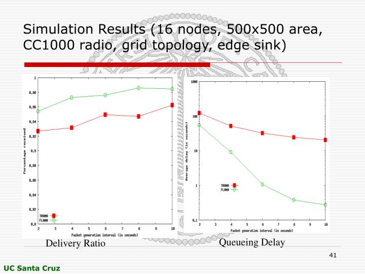 Simulation Results (16 nodes, 500x500 area, CC1000 radio, grid topology, edge sink)