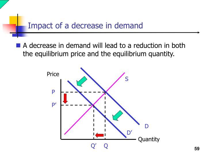 Impact of a decrease in demand