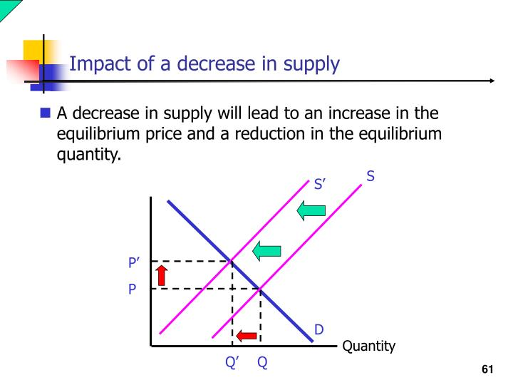 Impact of a decrease in supply