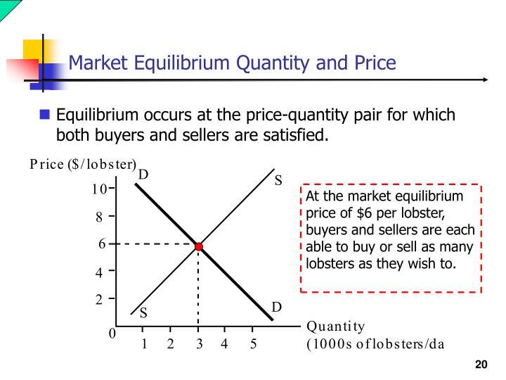 Market Equilibrium Quantity and Price