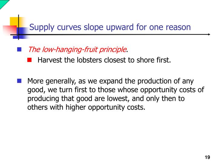 Supply curves slope upward for one reason