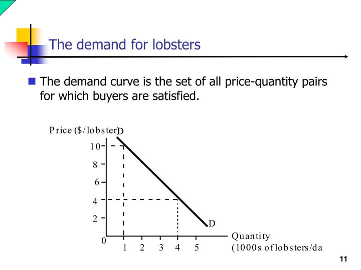 The demand for lobsters