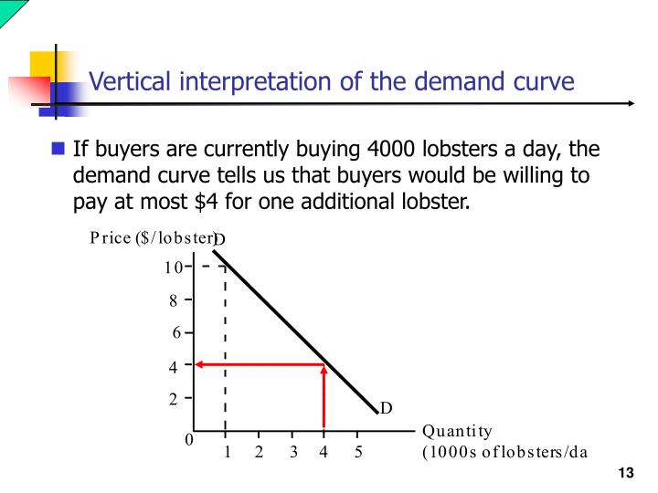 Vertical interpretation of the demand curve