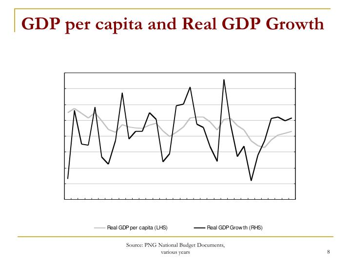 GDP per capita and Real GDP Growth