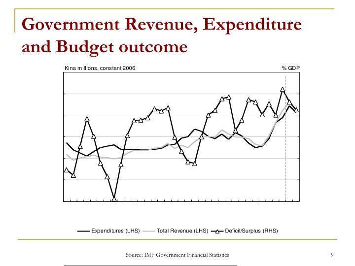 Government Revenue, Expenditure and Budget outcome