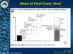 share of final costs wool