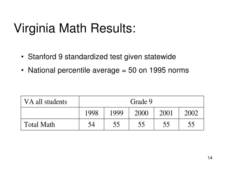 Virginia Math Results: