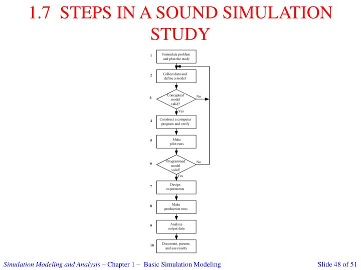 1.7  STEPS IN A SOUND SIMULATION STUDY