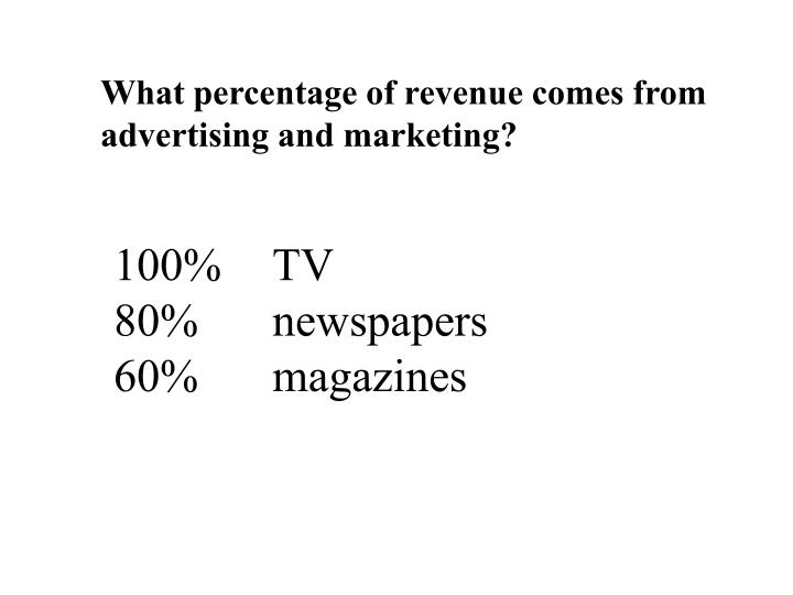 What percentage of revenue comes from advertising and marketing?
