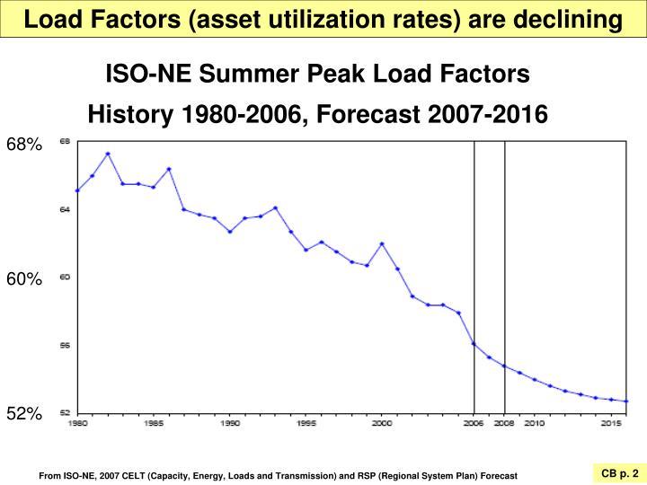 Load Factors (asset utilization rates) are declining