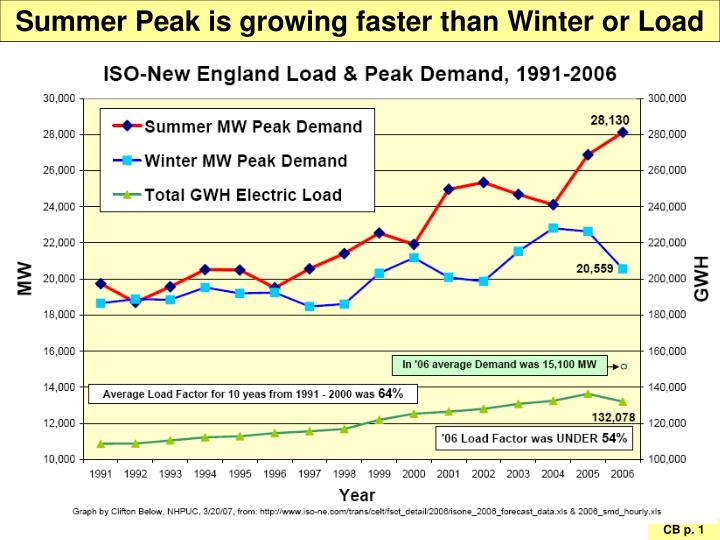Summer Peak is growing faster than Winter or Load