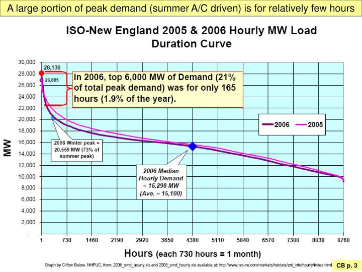A large portion of peak demand (summer A/C driven) is for relatively few hours