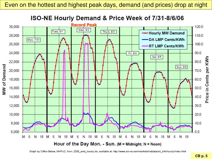 Even on the hottest and highest peak days, demand (and prices) drop at night