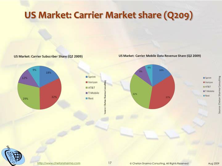 US Market: Carrier Market share (Q209)