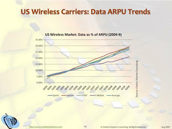 US Wireless Carriers: Data ARPU Trends