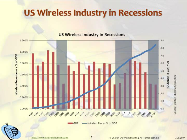 US Wireless Industry in Recessions