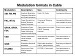modulation formats in cable