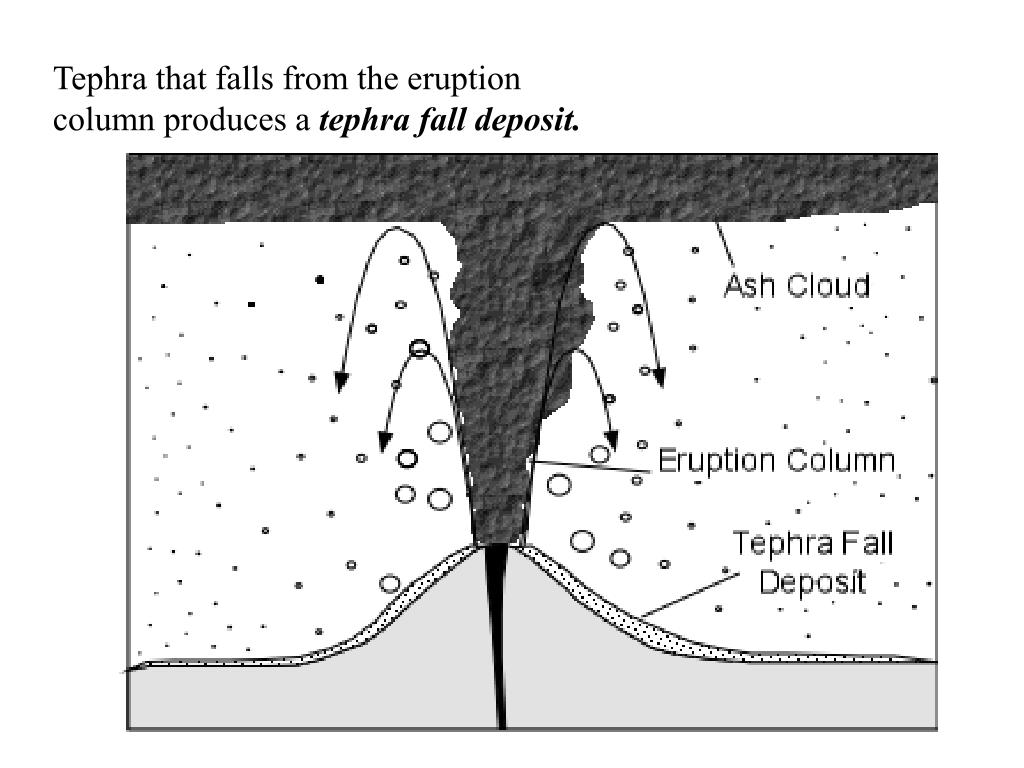 Tephra that falls from the eruption column produces a
